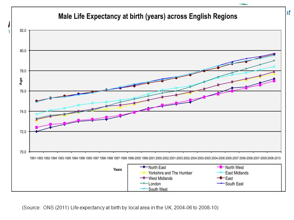 West Midlands Strategic Health Authority (Source: ONS (2011) Life expectancy at birth by local area in the UK, 2004-06 to 2008-10)