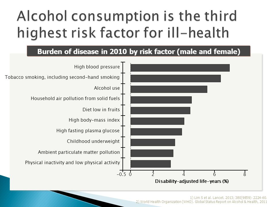 1) Lim S et al. Lancet. 2013; 380(9859): 2224-60. 2) World Health Organization (WHO). Global Status Report on Alcohol & Health, 2011 Disability-adjust