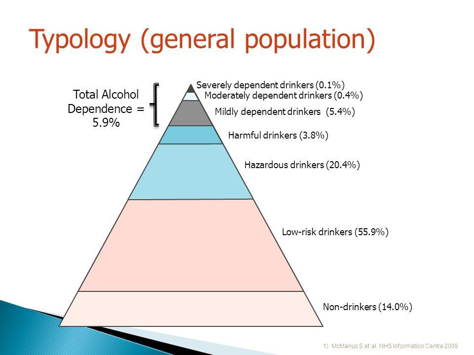 Typology (general population) 1) McManus S et al.
