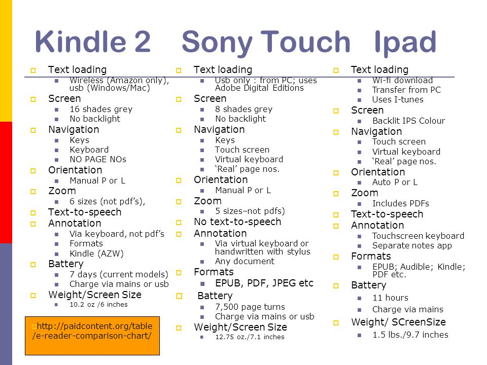 Kindle 2 Sony Touch Ipad  Text loading Wireless (Amazon only), usb (Windows/Mac)  Screen 16 shades grey No backlight  Navigation Keys Keyboard NO PAGE NOs  Orientation Manual P or L  Zoom 6 sizes (not pdf's),  Text-to-speech  Annotation Via keyboard, not pdf's Formats Kindle (AZW)  Battery 7 days (current models) Charge via mains or usb  Weight/Screen Size 10.2 oz /6 inches  Text loading Usb only : from PC; uses Adobe Digital Editions  Screen 8 shades grey No backlight  Navigation Keys Touch screen Virtual keyboard 'Real' page nos.