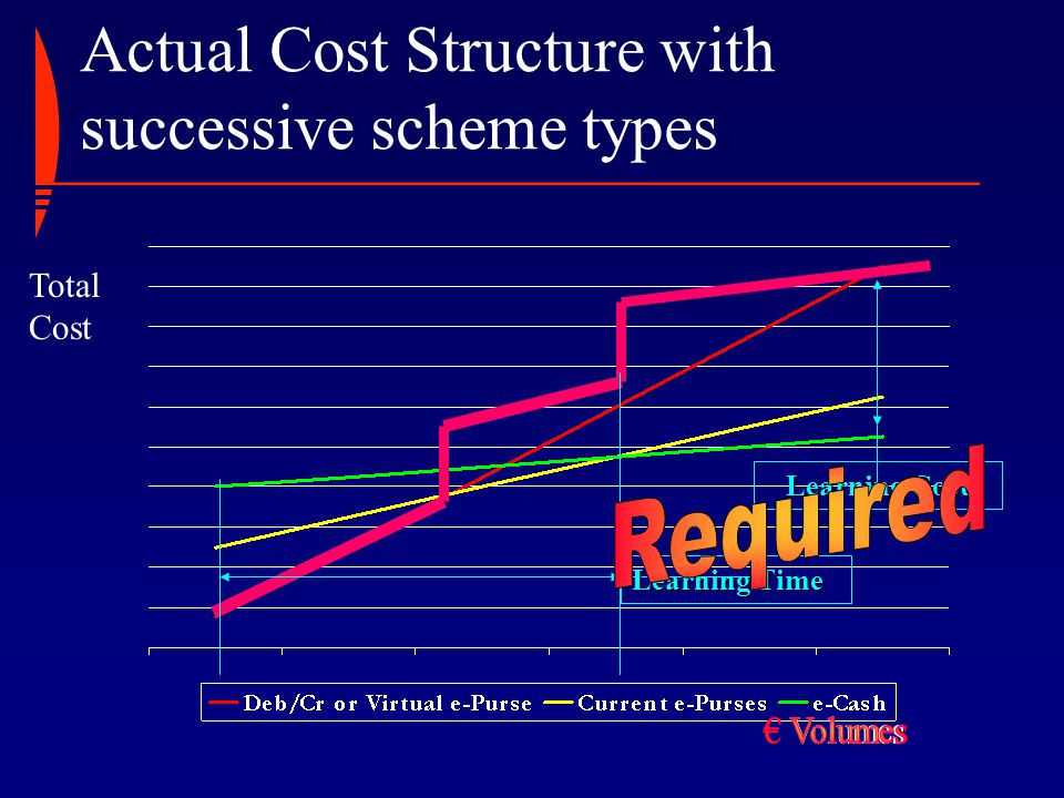 Actual Cost Structure with successive scheme types Total Cost 1 1 2 2 The hard facts of life Learning Time Learning Cost