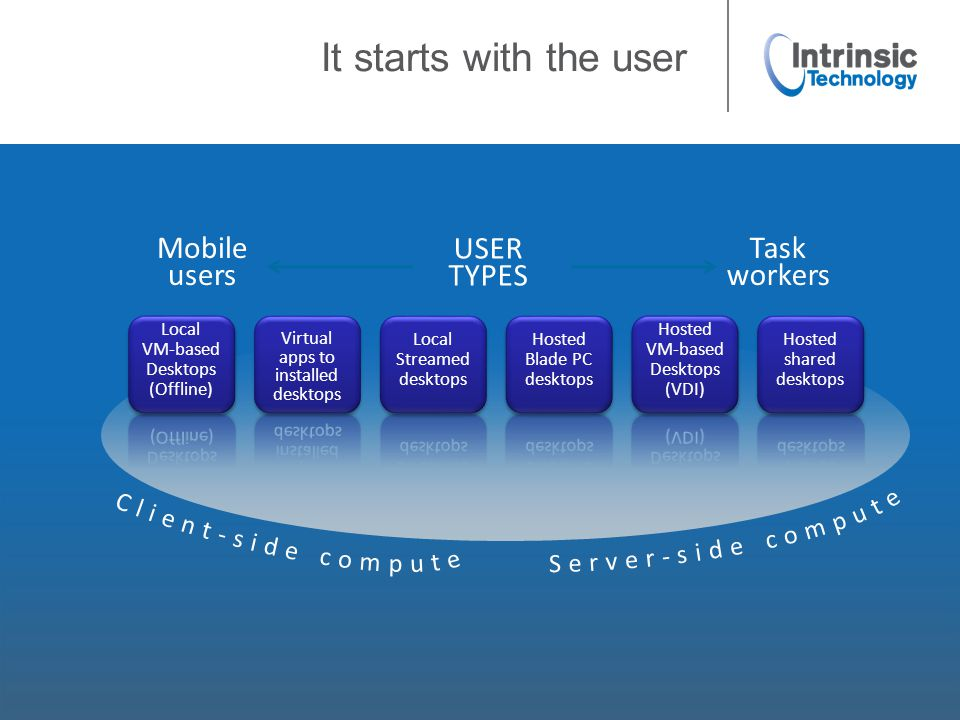 It starts with the user Mobile users Task workers USER TYPES