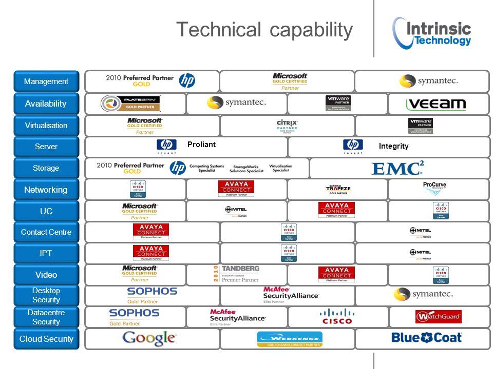 Technical capability Cloud Security Desktop Security Server Proliant Integrity Management Datacentre Security Availability Virtualisation Storage Vide