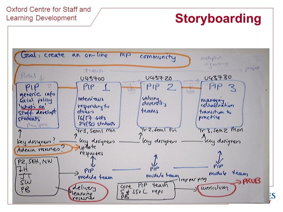 Oxford Centre for Staff and Learning Development Storyboarding