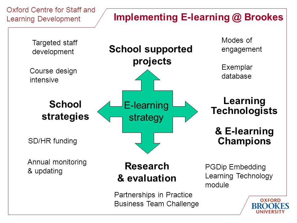 Oxford Centre for Staff and Learning Development Monitoring and evaluation Annual cycle of revisiting school strategies linked to school staff development plans Annual interviews with e-learning champions Support in designing, conducting and analysing course evaluations, e.g.
