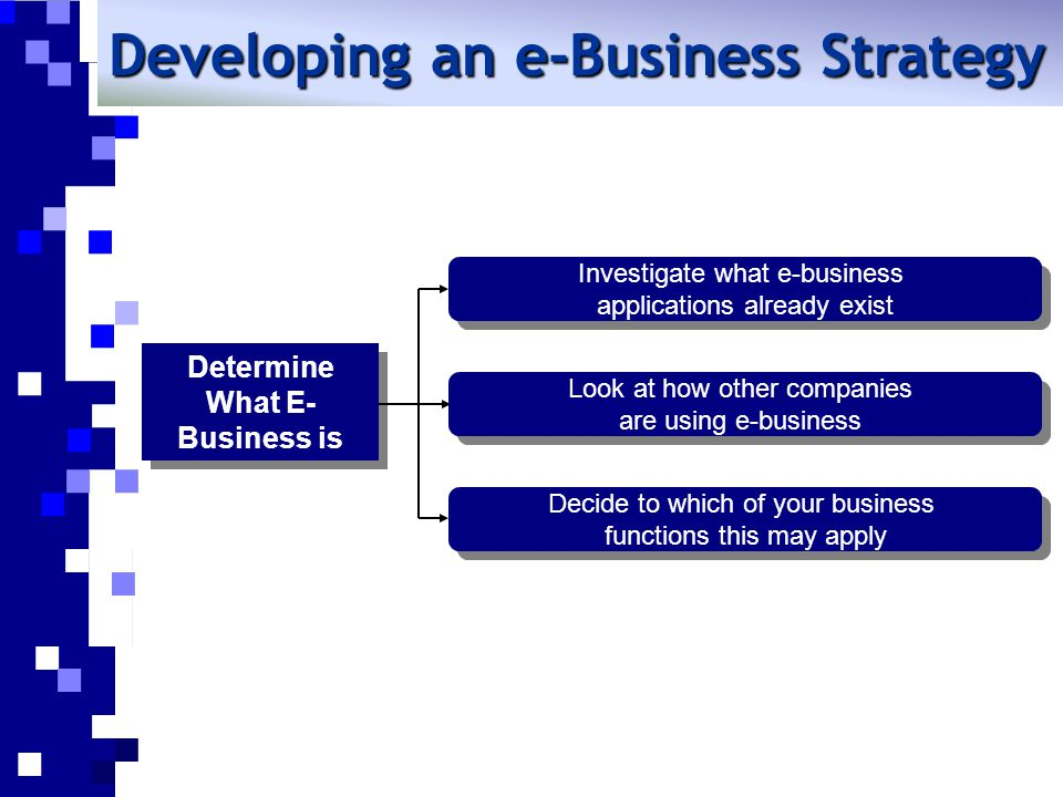 Developing an e-Business Strategy Determine What E- Business is Investigate what e-business applications already exist Investigate what e-business applications already exist Look at how other companies are using e-business Look at how other companies are using e-business Decide to which of your business functions this may apply Decide to which of your business functions this may apply