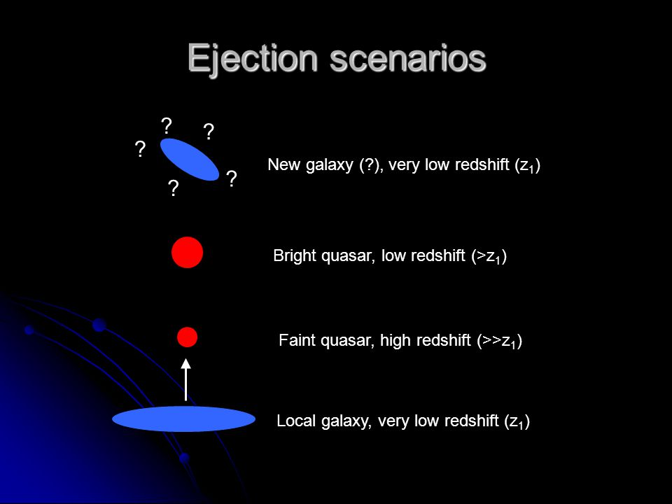Ejection scenarios Local galaxy, very low redshift (z 1 ) Faint quasar, high redshift (>>z 1 ) Bright quasar, low redshift (>z 1 ) New galaxy (?), ver