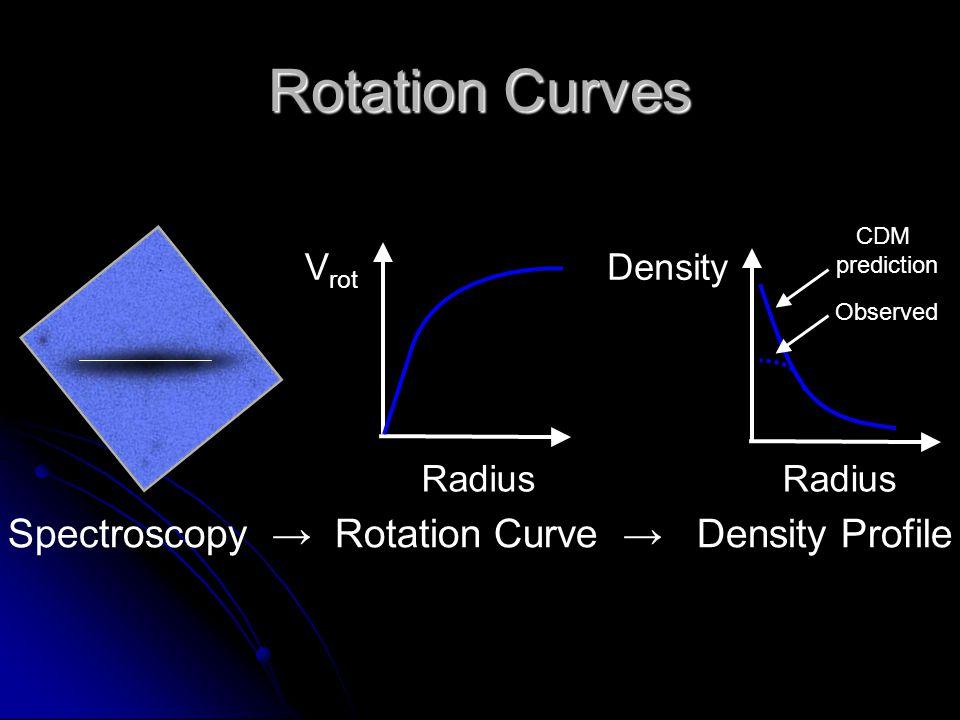 Rotation Curves Radius V rot Radius Density Spectroscopy → Rotation Curve → Density Profile CDM prediction Observed