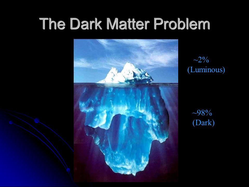 The Dark Matter Problem ~2% (Luminous) ~98% (Dark)
