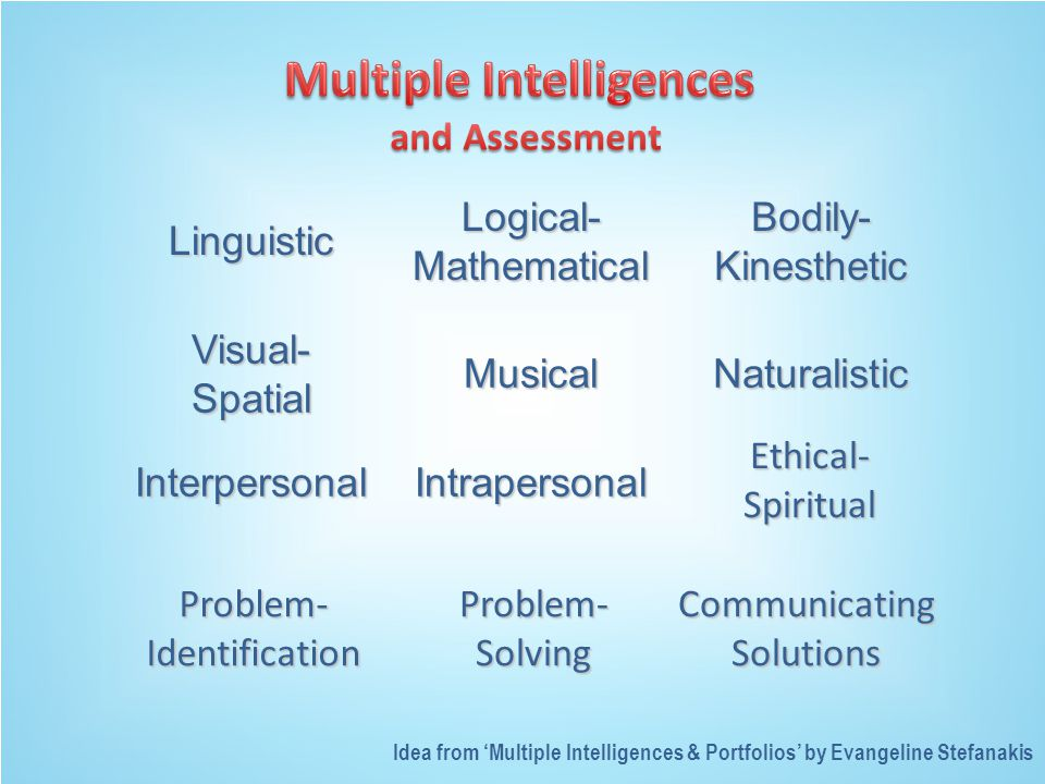 Linguistic Logical- Mathematical Bodily- Kinesthetic Visual- Spatial MusicalNaturalistic InterpersonalIntrapersonal Ethical- Spiritual Problem- Identification Problem- Solving Communicating Solutions Idea from 'Multiple Intelligences & Portfolios' by Evangeline Stefanakis