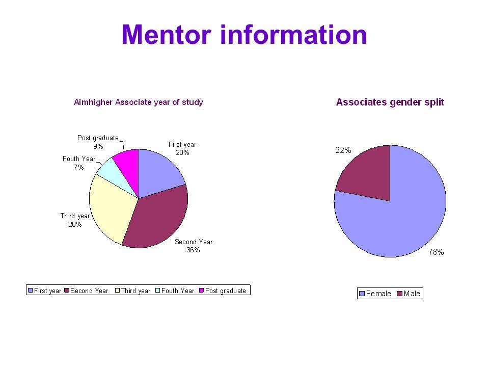 Mentor information