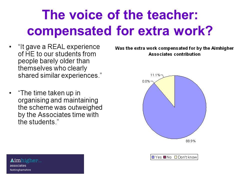 The voice of the teacher: compensated for extra work.