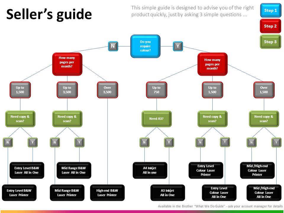 Seller's guide Available in the Brother What We Do Guide - ask your account manager for details Do you require colour.