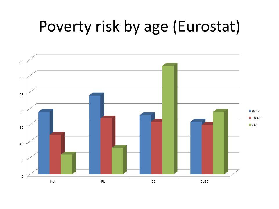 Poverty risk by age (Eurostat)