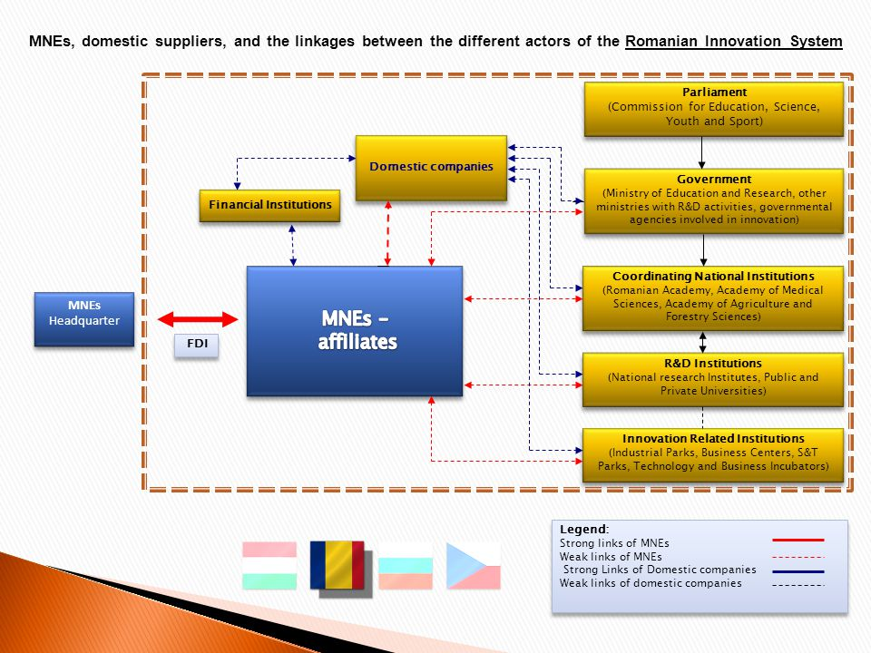 MNEs, domestic suppliers, and the linkages between the different actors of the Romanian Innovation System MNEs Headquarter Legend: Strong links of MNEs Weak links of MNEs Strong Links of Domestic companies Weak links of domestic companies Legend: Strong links of MNEs Weak links of MNEs Strong Links of Domestic companies Weak links of domestic companies Government (Ministry of Education and Research, other ministries with R&D activities, governmental agencies involved in innovation) Parliament (Commission for Education, Science, Youth and Sport) Coordinating National Institutions (Romanian Academy, Academy of Medical Sciences, Academy of Agriculture and Forestry Sciences) R&D Institutions (National research Institutes, Public and Private Universities) Innovation Related Institutions (Industrial Parks, Business Centers, S&T Parks, Technology and Business Incubators) Financial Institutions FDI Domestic companies