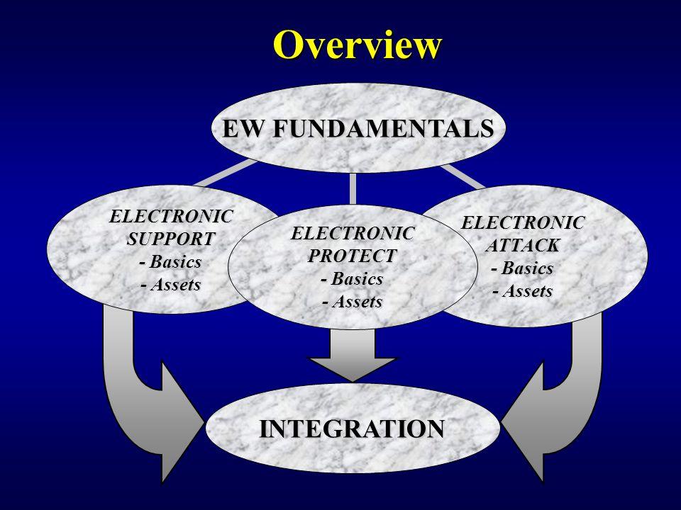 Overview EW FUNDAMENTALS ELECTRONICATTACK - Basics - Assets INTEGRATION ELECTRONICSUPPORT - Basics - Assets ELECTRONICPROTECT - Basics - Assets