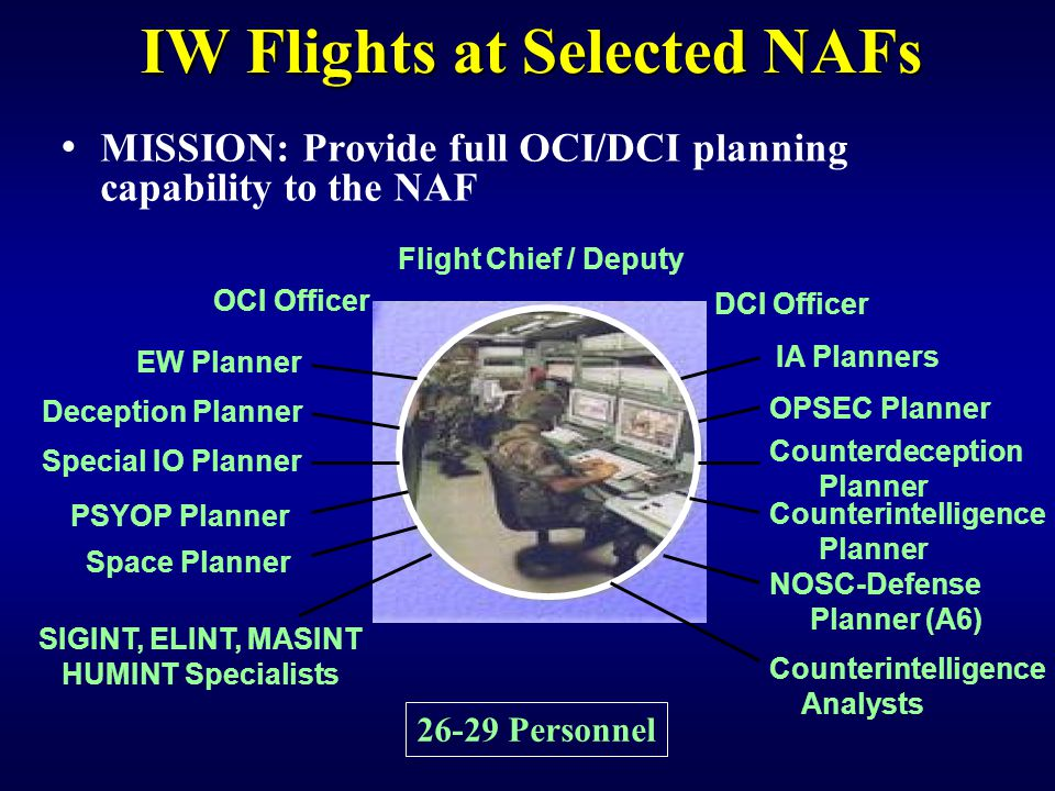 Theater SEAD Campaign Integrates IW, IIW, and EW EA—HARMs, Jamming Acquisition radars, Deceiving Passive collectors, denying Comms ES--Use of Collectors to target IADS nodes (TCT) and provide warning to strikers/HVAA OPSEC to protect mission PSYOPS to reinforce desired behavior Information Attack: Deceive or Deny IADS IIW: IPB, fused real-time intel, assessment