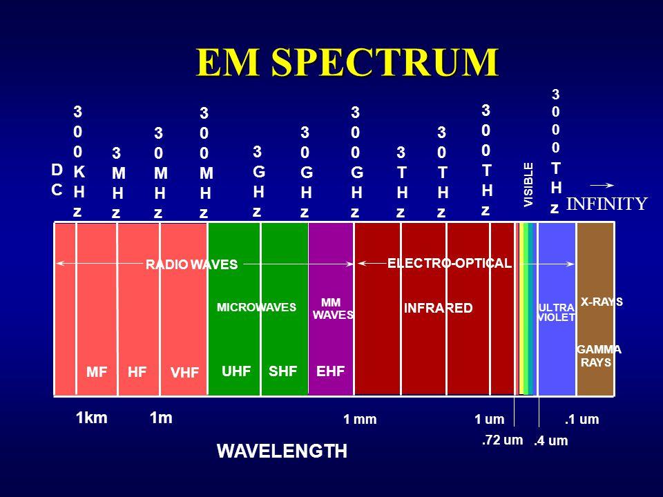EM SPECTRUM THzTHz 300KHz300KHz 3MHz3MHz 30MHz30MHz 300MHz300MHz 300THz300THz 3GHz3GHz 30GHz30GHz 300GHz300GHz 3THz3THz 30THz30THz DCDC WAVELENGTH MICROWAVES MF HF VHF UHF SHF EHF RAYS MM WAVES RADIO WAVES INFRARED VISIBLE VIOLET ULTRA GAMMA 1km1m 1 mm1 um.72 um.4 um.1 um 30003000 ELECTRO-OPTICAL X-RAYS INFINITY