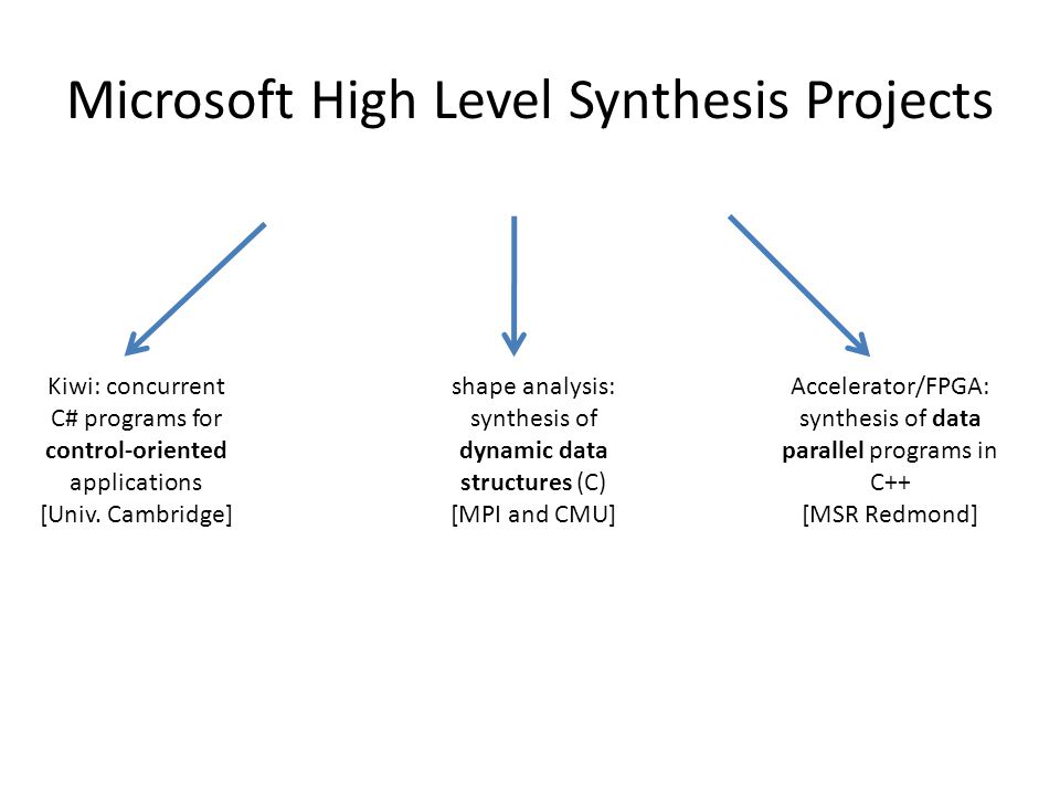 Microsoft High Level Synthesis Projects Kiwi: concurrent C# programs for control-oriented applications [Univ.