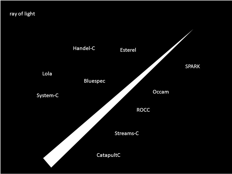 ray of light Handel-C System-C CatapultC Occam Streams-C ROCC SPARK Bluespec Esterel Lola