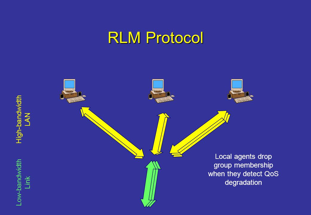 RLM Protocol Low-bandwidth Link High-bandwidth LAN Local agents drop group membership when they detect QoS degradation