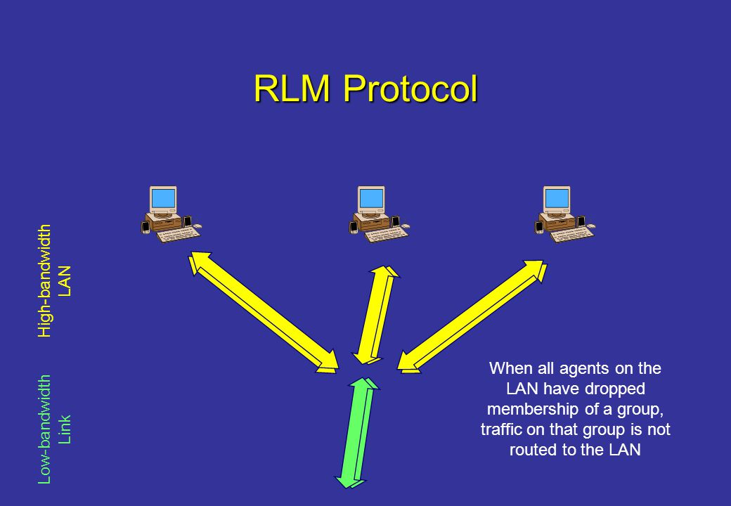 RLM Protocol Low-bandwidth Link High-bandwidth LAN When all agents on the LAN have dropped membership of a group, traffic on that group is not routed to the LAN