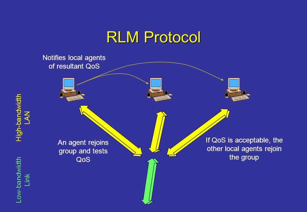 RLM Protocol Low-bandwidth Link High-bandwidth LAN Notifies local agents of resultant QoS An agent rejoins group and tests QoS If QoS is acceptable, the other local agents rejoin the group
