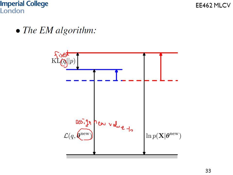 EE462 MLCV 33