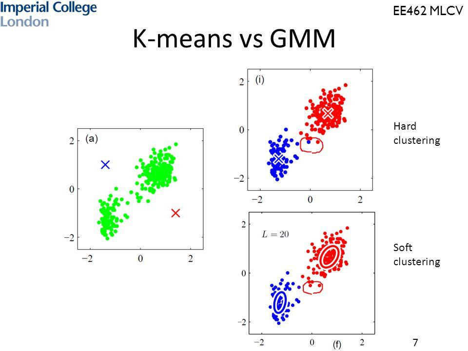 EE462 MLCV 7 K-means vs GMM Hard clustering Soft clustering
