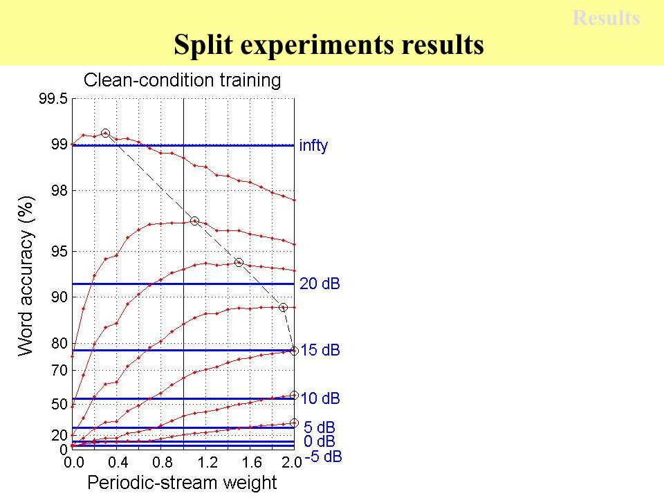 Split experiments results Results