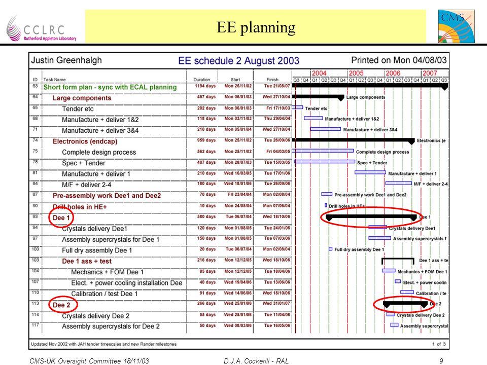 CMS-UK Oversight Committee 18/11/03 D.J.A.