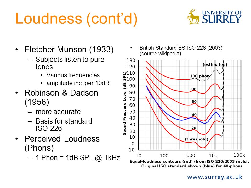 Loudness (cont'd) However –Perception of Loudness is frequency dependent. –Sound X and Y have the same amplitude, which is louder, X or Y? X (100 Hz,