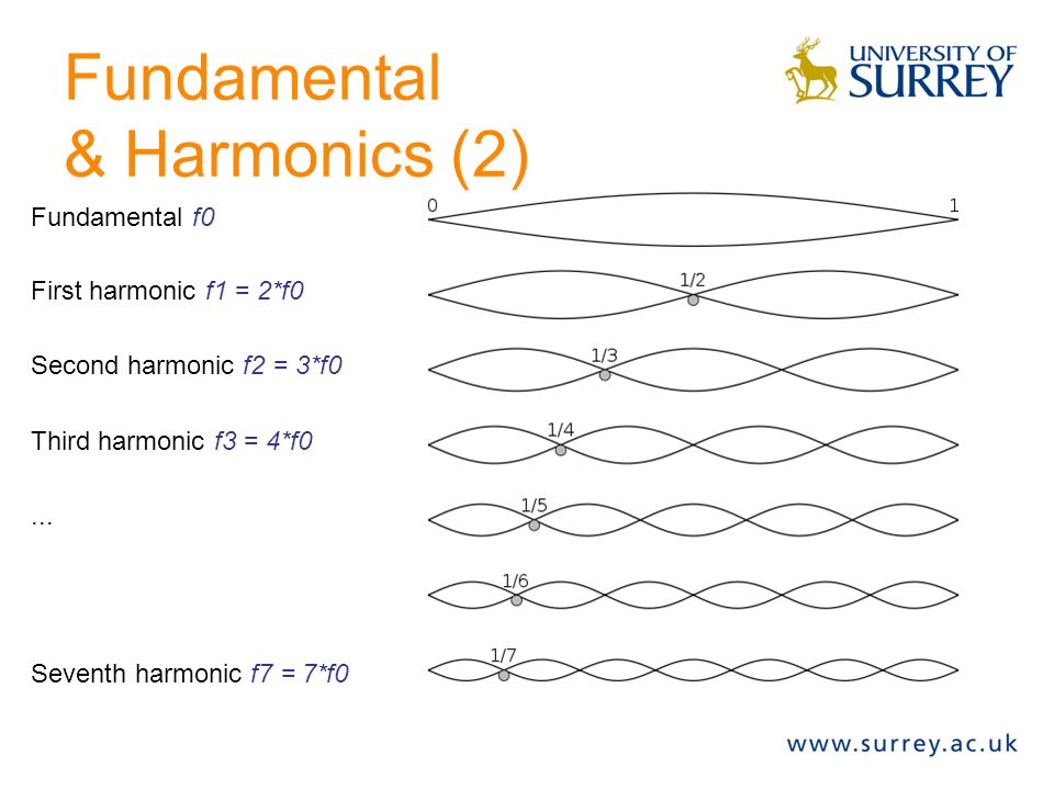 Pitch: Fundamental & Harmonics Real sounds are not pure – more complex! The ear assumes that multiple frequency components form one sound. Harmonicall