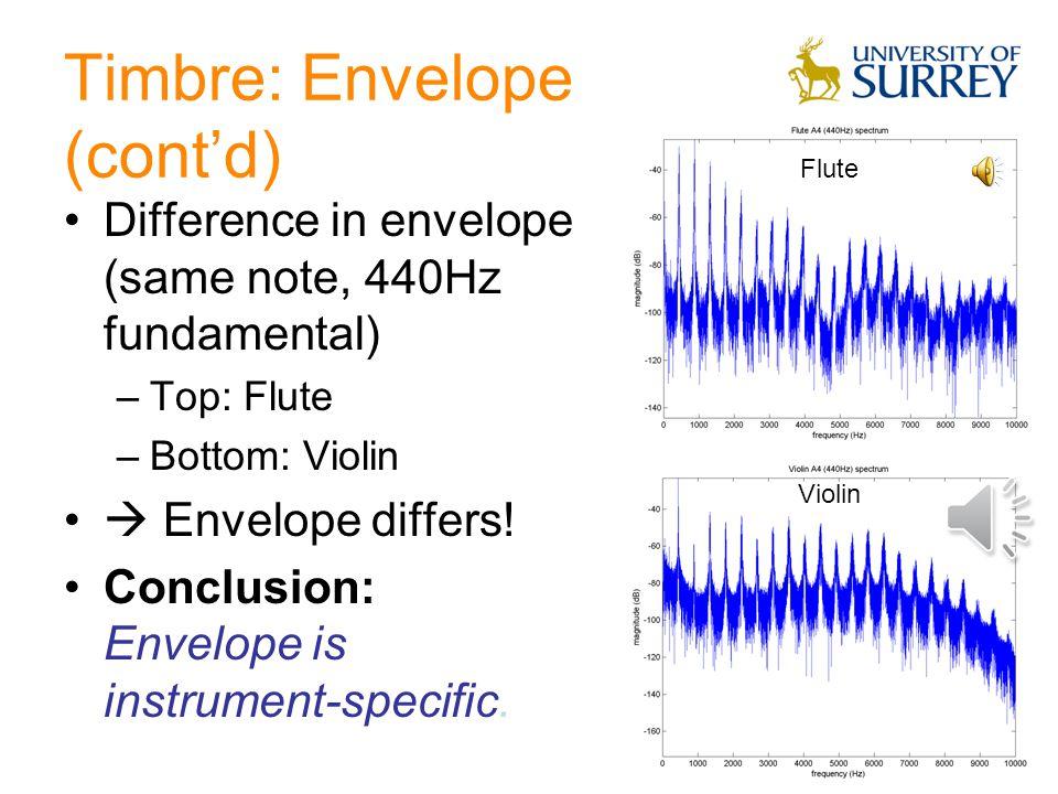 Timbre: Envelope of Spectrum