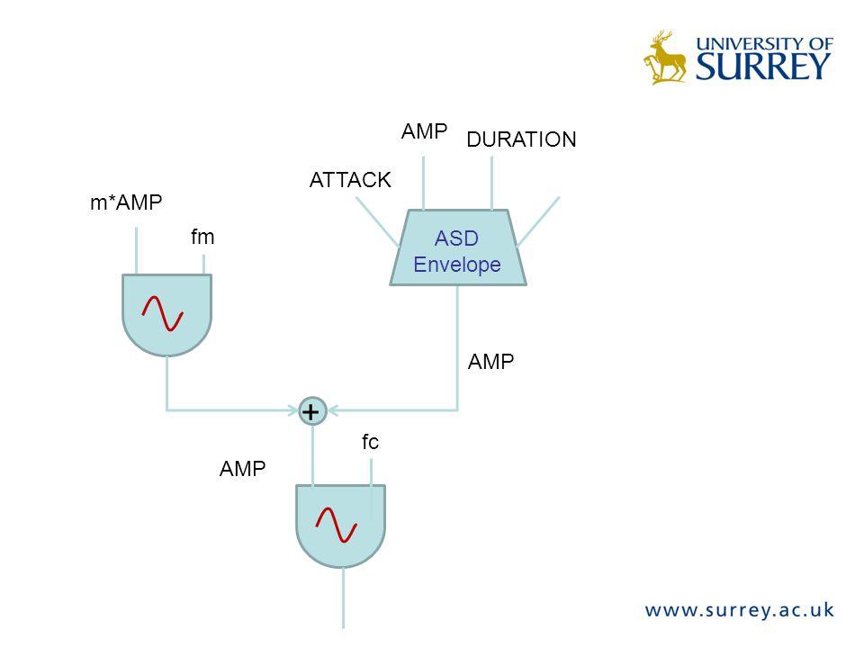 fc fm + v fv ASD Envelope AMP ATTACK DURATION DECAY