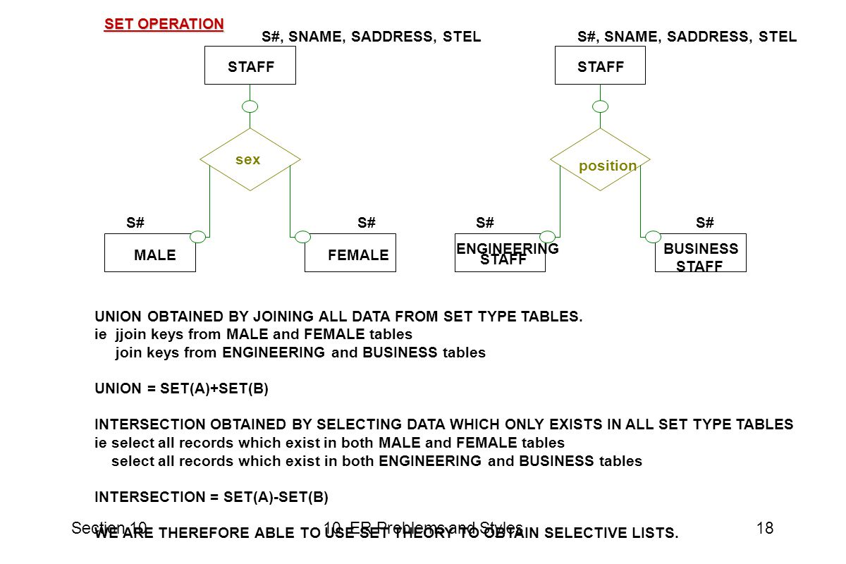Section 1010 ER Problems and Styles18 SET OPERATION MALE STAFF sex FEMALE ENGINEERING STAFF position BUSINESS STAFF S#, SNAME, SADDRESS, STEL S# S#, SNAME, SADDRESS, STEL S# UNION OBTAINED BY JOINING ALL DATA FROM SET TYPE TABLES.
