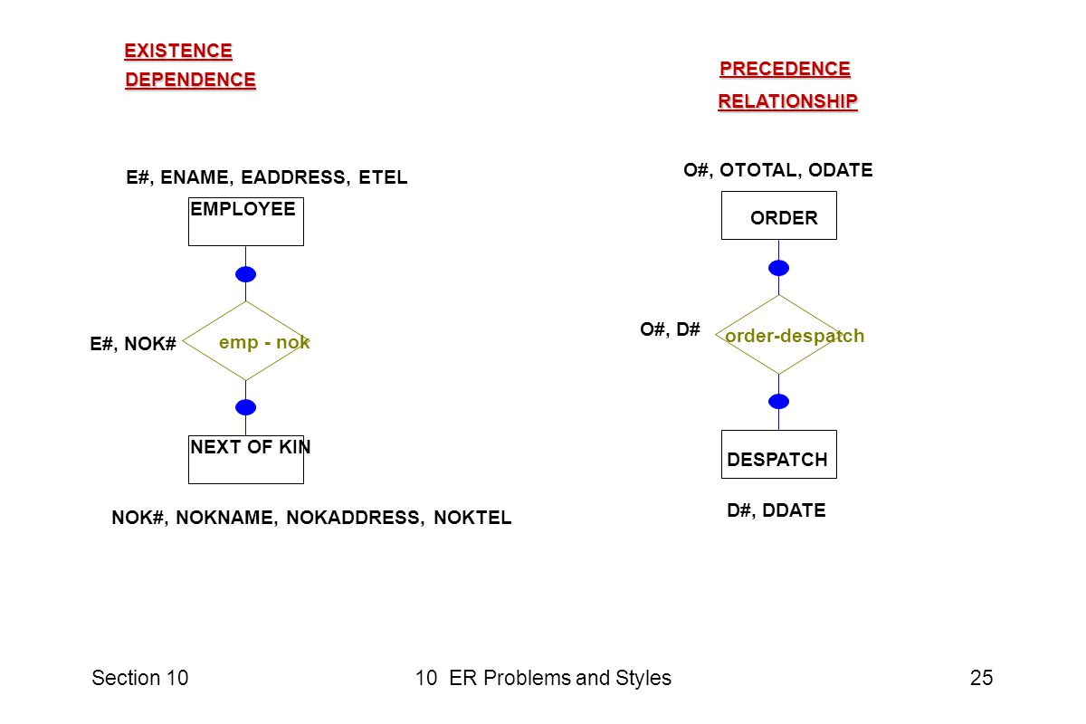 Section 1010 ER Problems and Styles25 EXISTENCE DEPENDENCE EMPLOYEE emp - nok NEXT OF KIN E#, ENAME, EADDRESS, ETEL NOK#, NOKNAME, NOKADDRESS, NOKTEL E#, NOK# PRECEDENCE RELATIONSHIP ORDER DESPATCH order-despatch O#, OTOTAL, ODATE D#, DDATE O#, D#