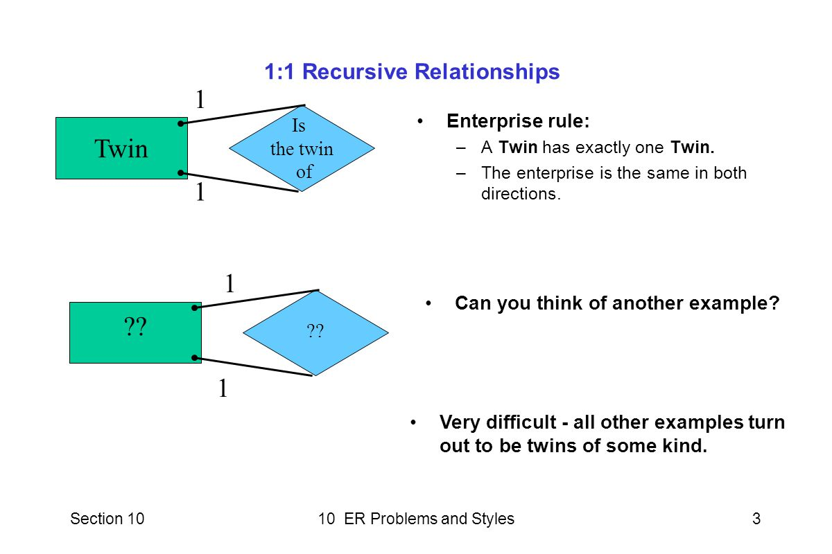 Section 1010 ER Problems and Styles3 1:1 Recursive Relationships Enterprise rule: –A Twin has exactly one Twin.