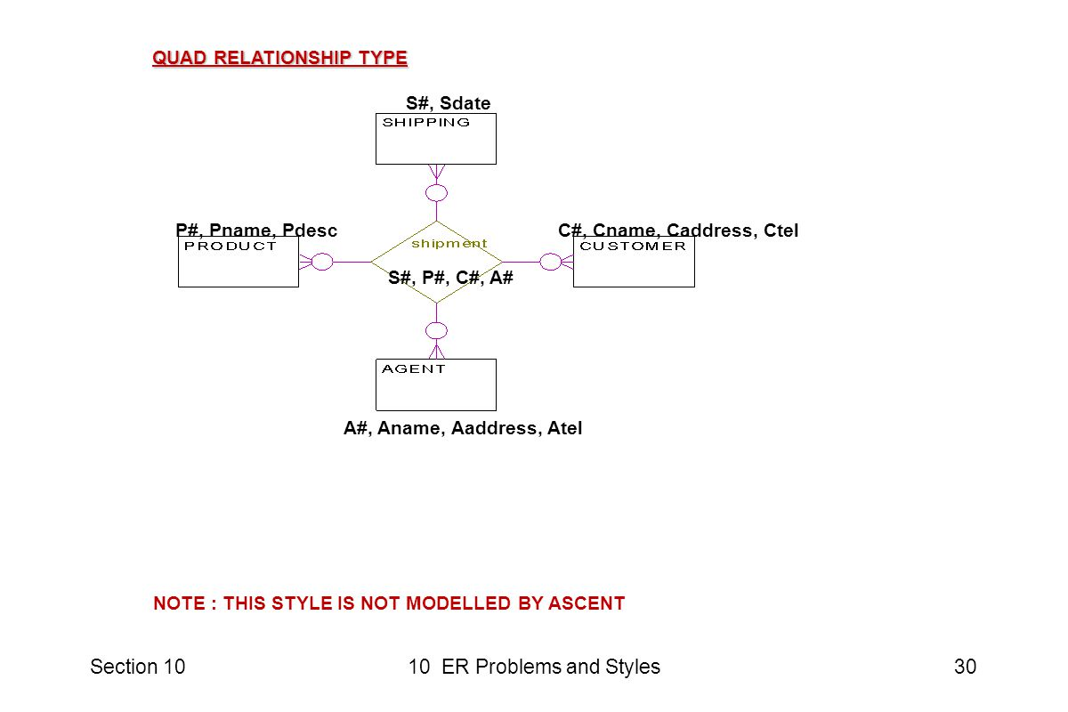 Section 1010 ER Problems and Styles30 C#, Cname, Caddress, CtelP#, Pname, Pdesc A#, Aname, Aaddress, Atel S#, Sdate S#, P#, C#, A# NOTE : THIS STYLE IS NOT MODELLED BY ASCENT QUAD RELATIONSHIP TYPE