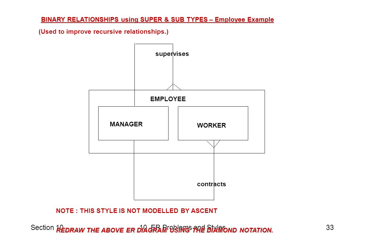 Section 1010 ER Problems and Styles33 BINARY RELATIONSHIPS using SUPER & SUB TYPES – Employee Example (Used to improve recursive relationships.) EMPLOYEE MANAGER WORKER contracts supervises REDRAW THE ABOVE ER DIAGRAM USING THE DIAMOND NOTATION.