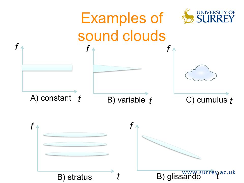 Properties of a sound cloud Sound clouds can be described by: –Start time and duration –Bandwidth of the cloud –Amplitude envelope of the cloud –Density of grains –Grain envelope/duration –Grain waveform –Spatial dispersion