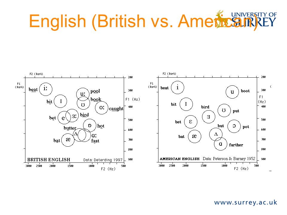 Example: British vowels David Detering (1997) studied (British) vowels Plots first two formants (F1 and F2)