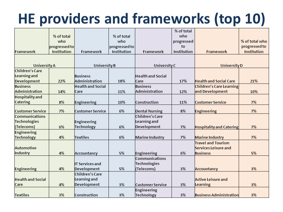 HE providers and frameworks (top 10) Framework % of total who progressed to InstitutionFramework % of total who progressed to InstitutionFramework % of total who progressed to InstitutionFramework % of total who progressed to Institution University AUniversity BUniversity CUniversity D Children s Care Learning and Development22% Business Administration18% Health and Social Care17%Health and Social Care21% Business Administration14% Health and Social Care11% Business Administration12% Children s Care Learning and Development10% Hospitality and Catering8%Engineering10%Construction11%Customer Service7% Customer Service7%Customer Service6%Dental Nursing8%Engineering7% Communications Technologies (Telecoms)6% Engineering Technology6% Children s Care Learning and Development7%Hospitality and Catering7% Engineering Technology4%Textiles6%Marine Industry7%Marine Industry7% Automotive Industry4%Accountancy5%Engineering6% Travel and Tourism Services Leisure and Business5% Engineering4% IT Services and Development5% Communications Technologies (Telecoms)3%Accountancy3% Health and Social Care4% Children s Care Learning and Development3%Customer Service3% Active Leisure and Learning3% Textiles3%Construction3% Engineering Technology3%Business Administration3%