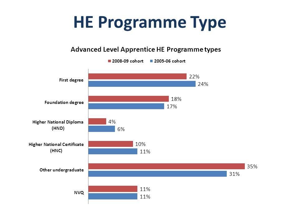 HE Programme Type