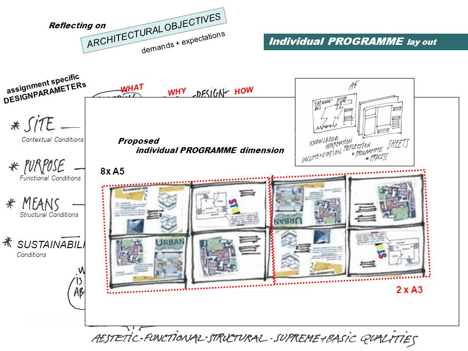 CONCEPTUALsketches assignment specific DESIGNPARAMETERs CONCEPTUALsketches making priorities defining potentials Functional Conditions Structural Conditions basic DESIGNPARAMETERs SUSTAINABILITY Conditions describing characteristics CONCEPTUALsketches my reflections on - Choise of Intervention and Site Developments Contextual Conditions my reflections on - Building Character my reflections on - Sustainability Matters WHAT WHY HOW ARCHITECTURAL OBJECTIVES demands + expectations 8x A5 2 x A3 Individual PROGRAMME lay out Proposed individual PROGRAMME dimension Reflecting on