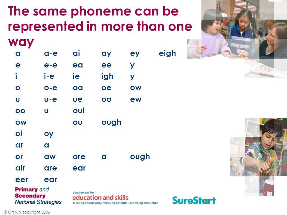 © Crown copyright 2006 The same phoneme can be represented in more than one way aa-eaiayeyeigh ee-eeaeey ii-eieighy oo-eoaoeow uu-eueooew oououl owouough oioy ara oraworeaough airareear eerear