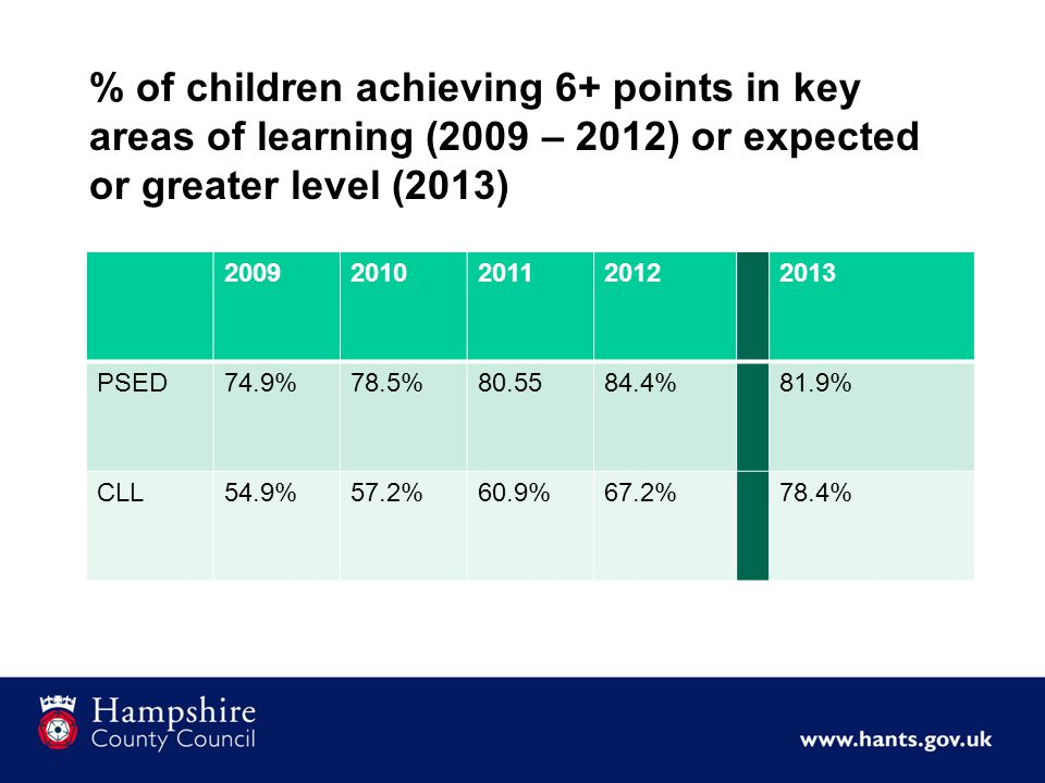 % of children achieving 6+ points in key areas of learning (2009 – 2012) or expected or greater level (2013) PSED74.9%78.5% %81.9% CLL54.9%57.2%60.9%67.2%78.4%