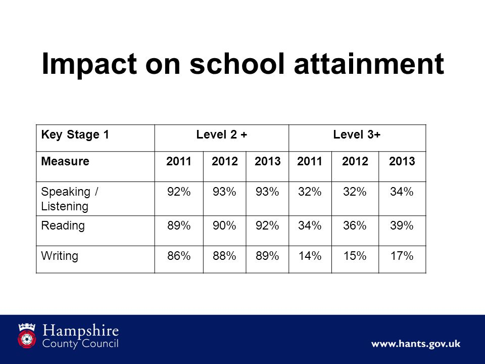 Impact on school attainment Key Stage 1Level 2 +Level 3+ Measure201120122013201120122013 Speaking / Listening 92%93% 32% 34% Reading89%90%92%34%36%39% Writing86%88%89%14%15%17%