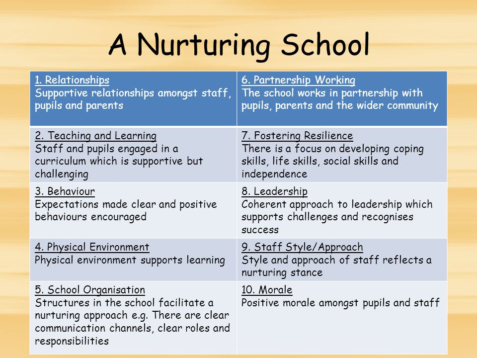 A Nurturing School 1. Relationships Supportive relationships amongst staff, pupils and parents 6.