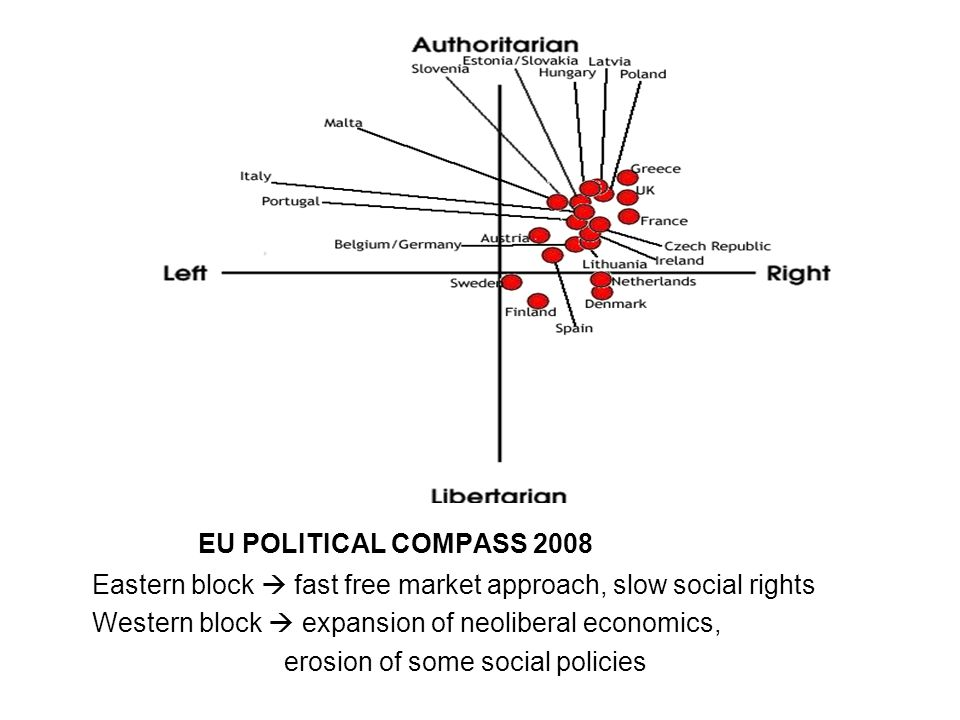 EU POLITICAL COMPASS 2008 Eastern block  fast free market approach, slow social rights Western block  expansion of neoliberal economics, erosion of some social policies